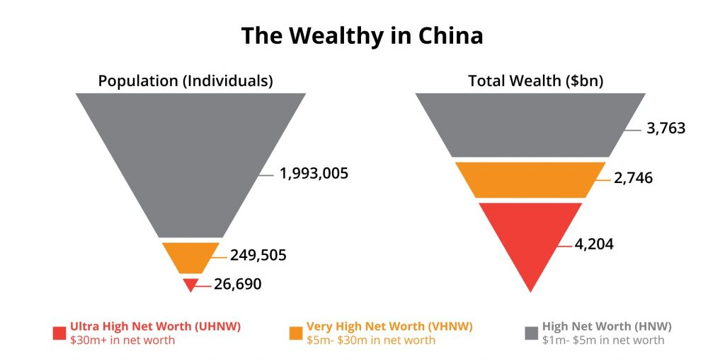 The Wealthy in China